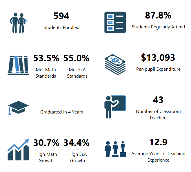 Tukes Valley Primary OSPI Report Card Data